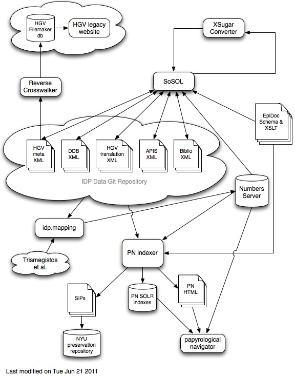 idp documentation   top level data flowcode referenced in the diagram